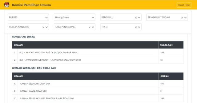 Hasil scan C1 di Website KPU TPS 03 Taba Pananjung, Bengkulu