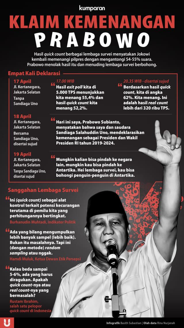 [REVISI] Klaim Kemenangan Prabowo