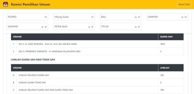 Suara Jokowi Bertambah 1.650 di Situng TPS 4 Petak Kaja, Bali (579020)