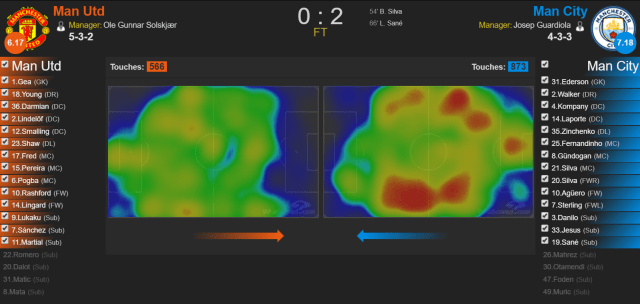 United vs City, Heatmap
