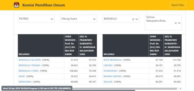 Quick Count 2 Lembaga Survei di Bengkulu Meleset, Prabowo Unggul (17803)