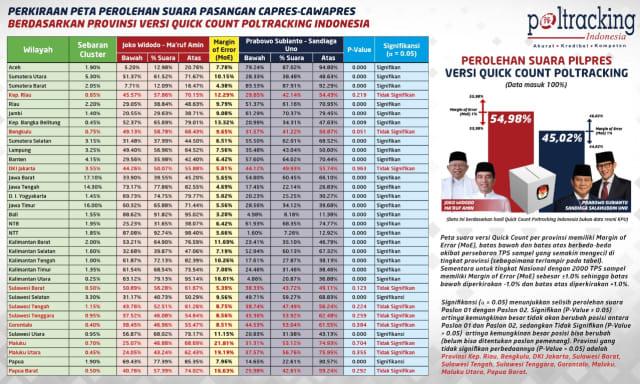 Data Quick Count Poltracking dan margin of errornya per provinsi