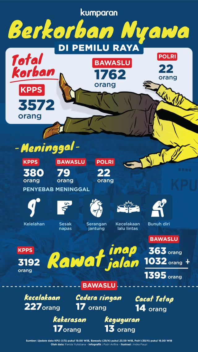 Mengapa Lelah Petugas KPPS Bisa Berujung Meninggal? (96470)