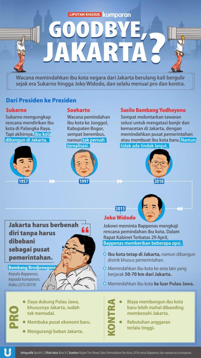 LIPSUS, Pemindahan Ibu Kota, GoodBye, Jakarta ?(NOT COVER) REVISI