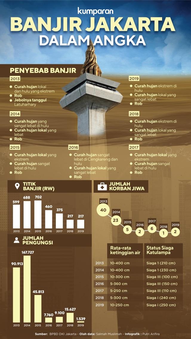 Banjir Jakarta dari Masa ke Masa (87394)