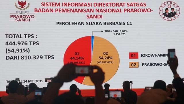 Apakah Klaim Kemenangan 54 Persen Prabowo Melalui Cherry Picking? (79578)