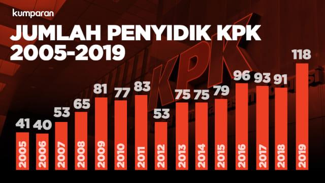 Jumlah Penyidik KPK dari Tahun ke Tahun