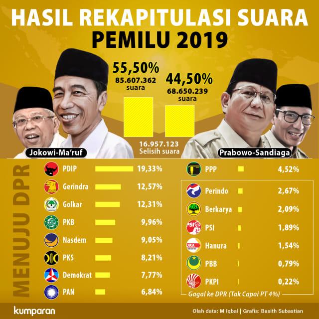 Hasil Rekapitulasi Suara Pemilu 2019 (NOT COVER)
