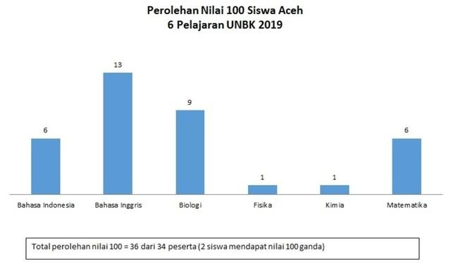 Prestasi Pendidikan Aceh di Level Nasional (483917)