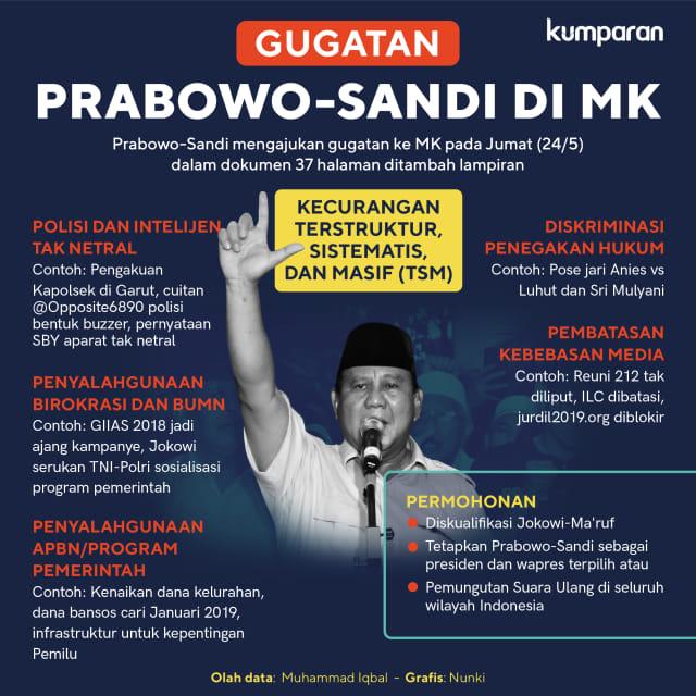 Gugatan Prabowo-Sandi di MK