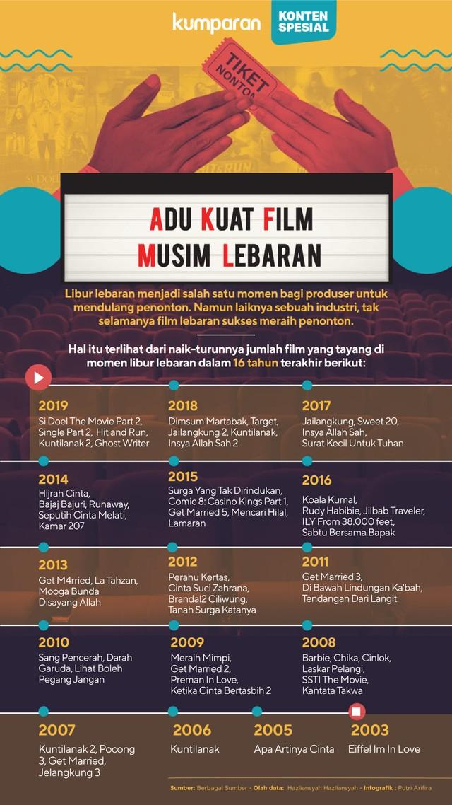 Infografik Adu Kuat Film Musim Lebaran