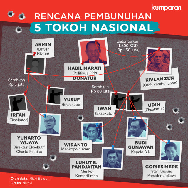 Infografik: Skema pembunuhan 5 tokoh nasional