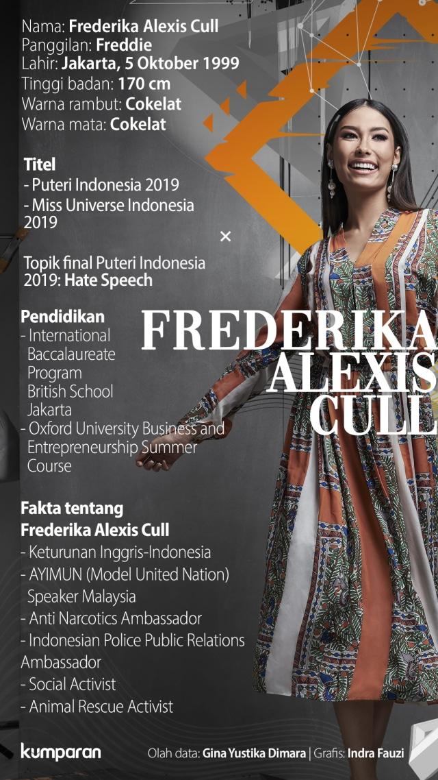 Infografik Puteri Indonesia 2019 Frederika Alexis Cull