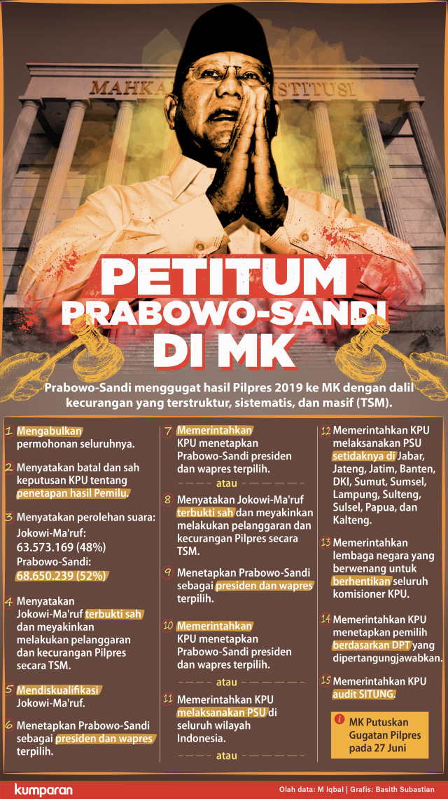 Putusan MK: Menolak Seluruh Gugatan Prabowo-Sandi (17303)