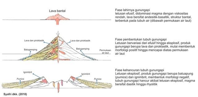 Penjelasan Evolusi Gunung Api di Dalam Alquran (109706)