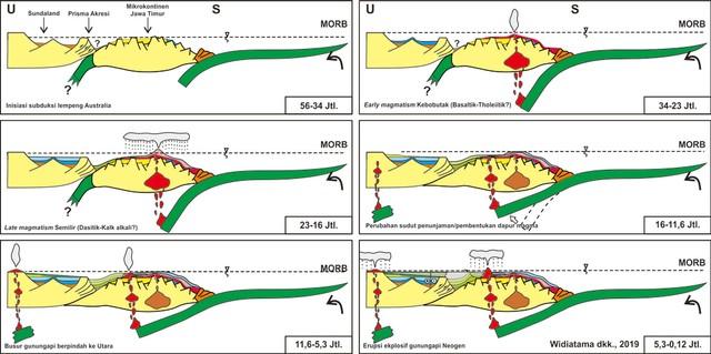Penjelasan Evolusi Gunung Api di Dalam Alquran (109707)