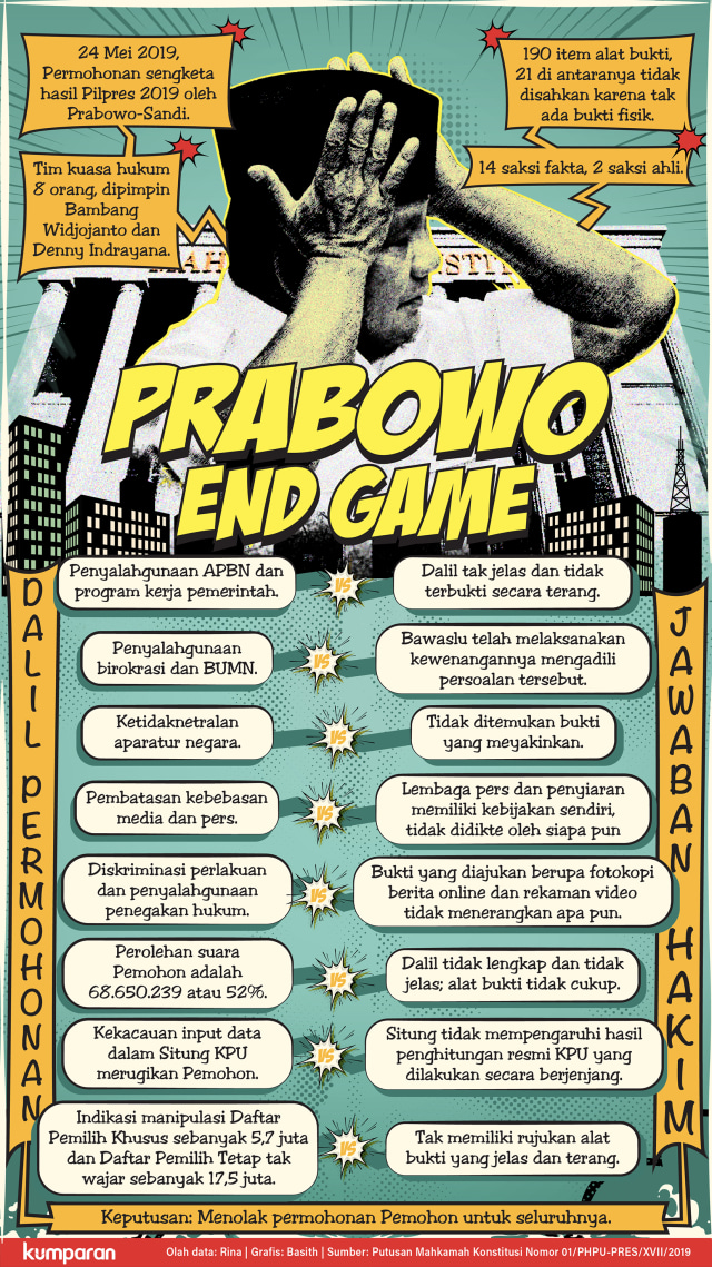 Setengah Hati Menangkan Gugatan Prabowo-Sandi (166124)