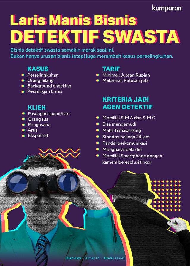Mabes Polri: Detektif Swasta di Indonesia Belum Punya Payung Hukum (1565)
