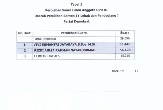 Beda 2.677 Suara, Vivi Jayabaya Gugat Anak Dimyati Natakusumah ke  MK (955804)