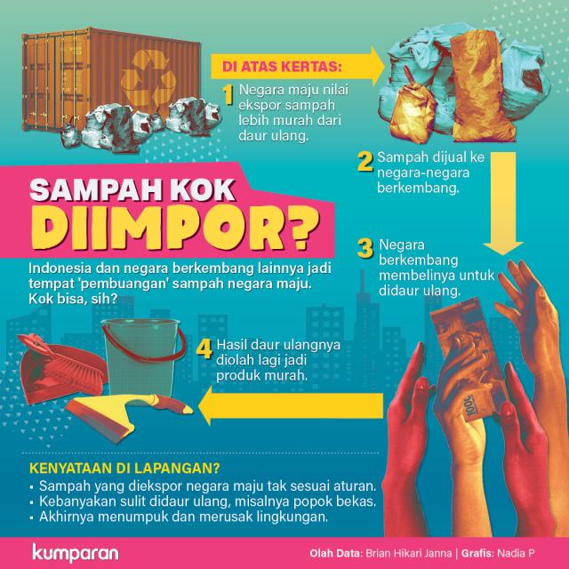 INFOG LIPSUS Impor sampah