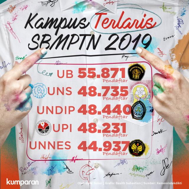 Kampus Terlaris SBMPTN 2019 (123711)