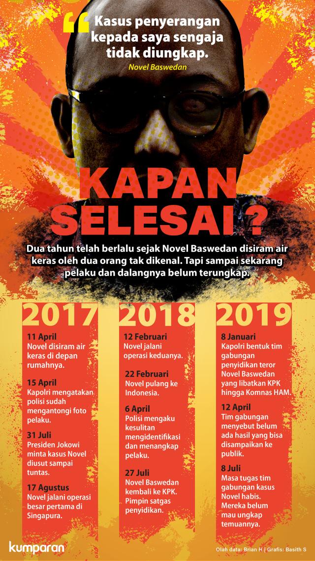 PR Jokowi untuk Idham Azis: Kasus Novel Baswedan Tuntas Awal Desember (125489)