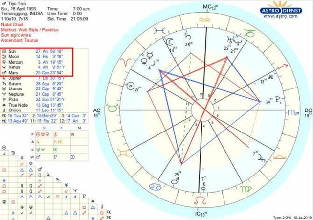 Birth chart Aries (NOT COVER)