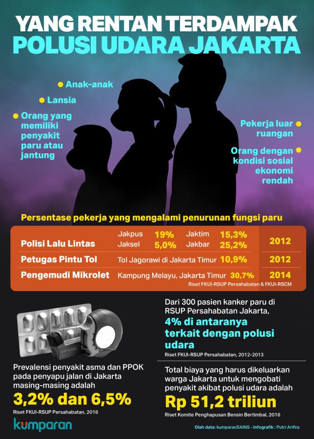 Infografik Yang Rentan Terdampak Polusi Udara Jakarta.