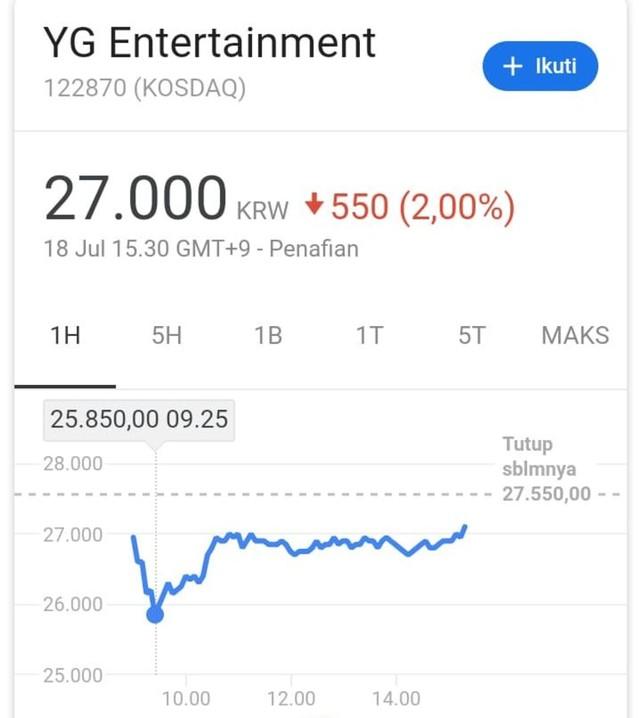 Saham YG Entertainment Turun Usai Yang Hyun Suk Ditetapkan Tersangka (243424)