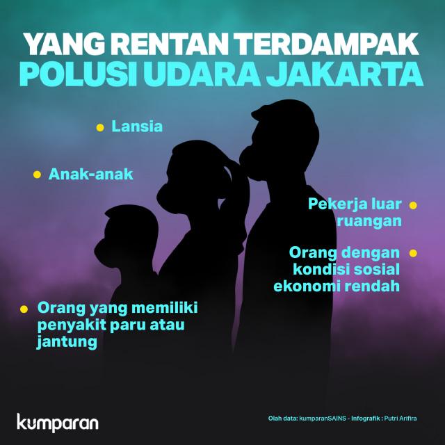 Udara Jakarta Bikin Sesak (370709)