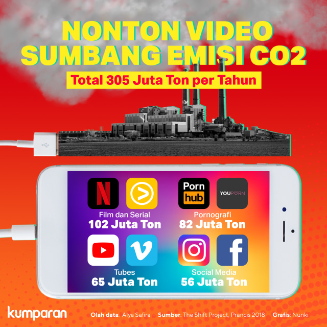 Krispi Nonton Video Sumbang Emisi CO2