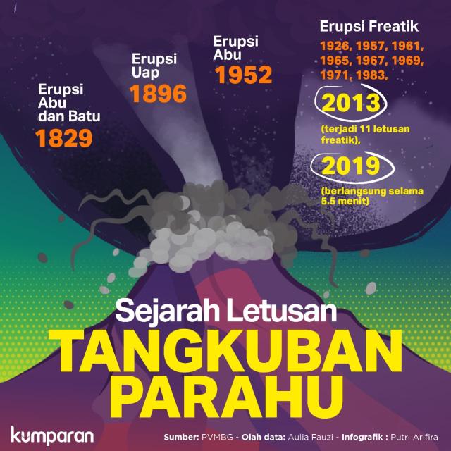 Sejarah Letusan Tangkuban Parahu (261793)