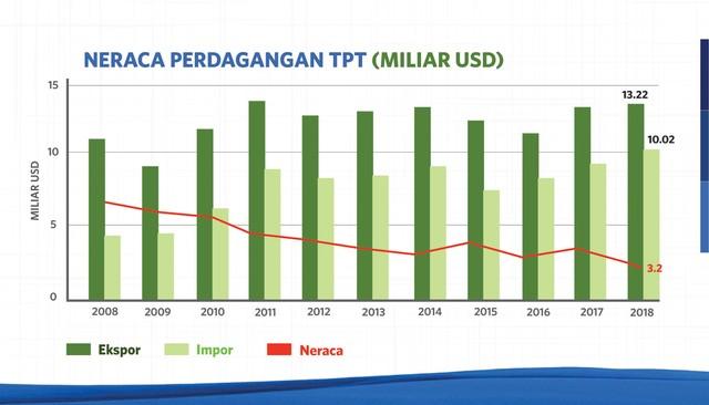 com-Surplus Neraca perdagangan industri tekstil dan produk tekstil Indonesia sejak 2008 hingga 2018 terus menurun.