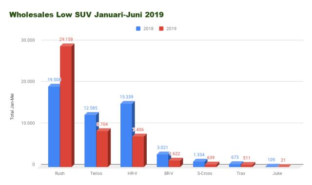 Toyota Rush Amankan Gelar LSUV Terlaris  (439194)
