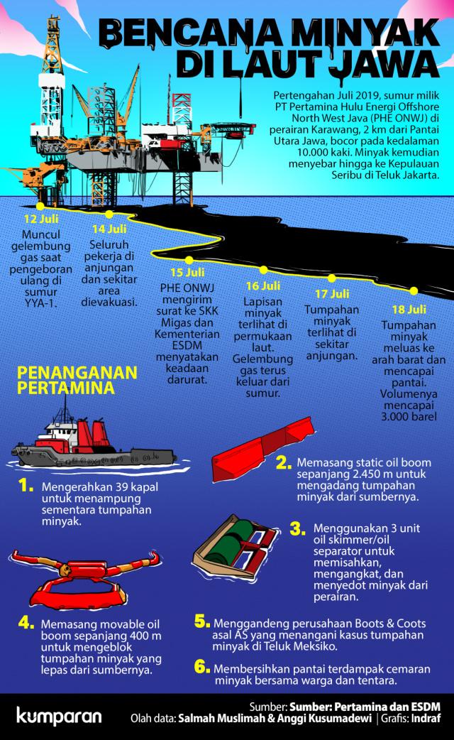 Bencana Minyak di Laut Jawa