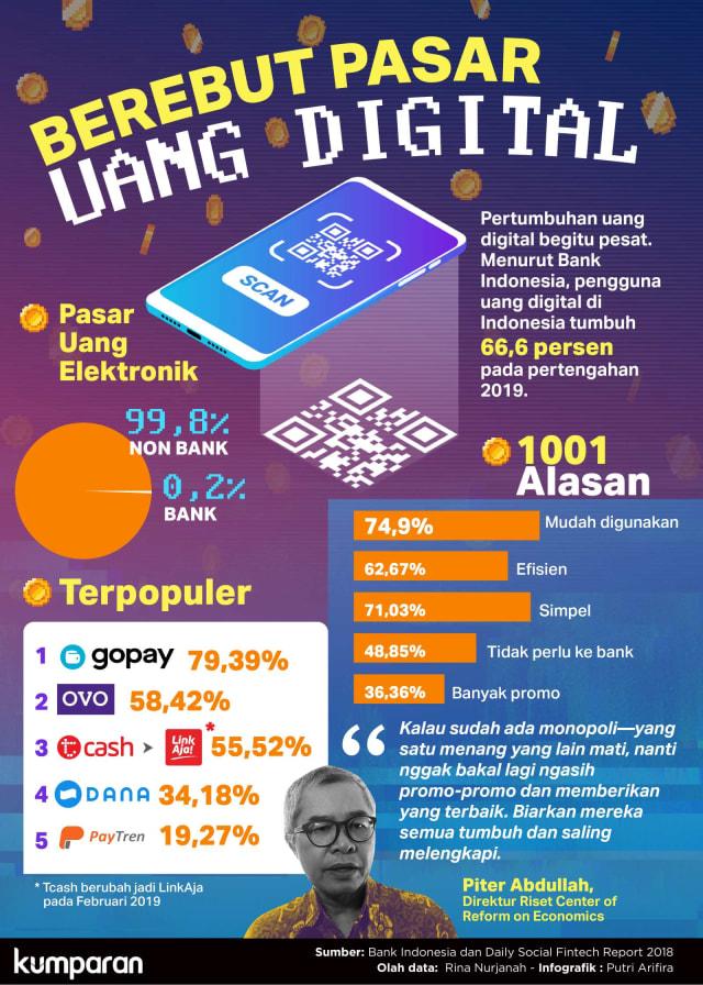 Berebut Pasar Uang Digital