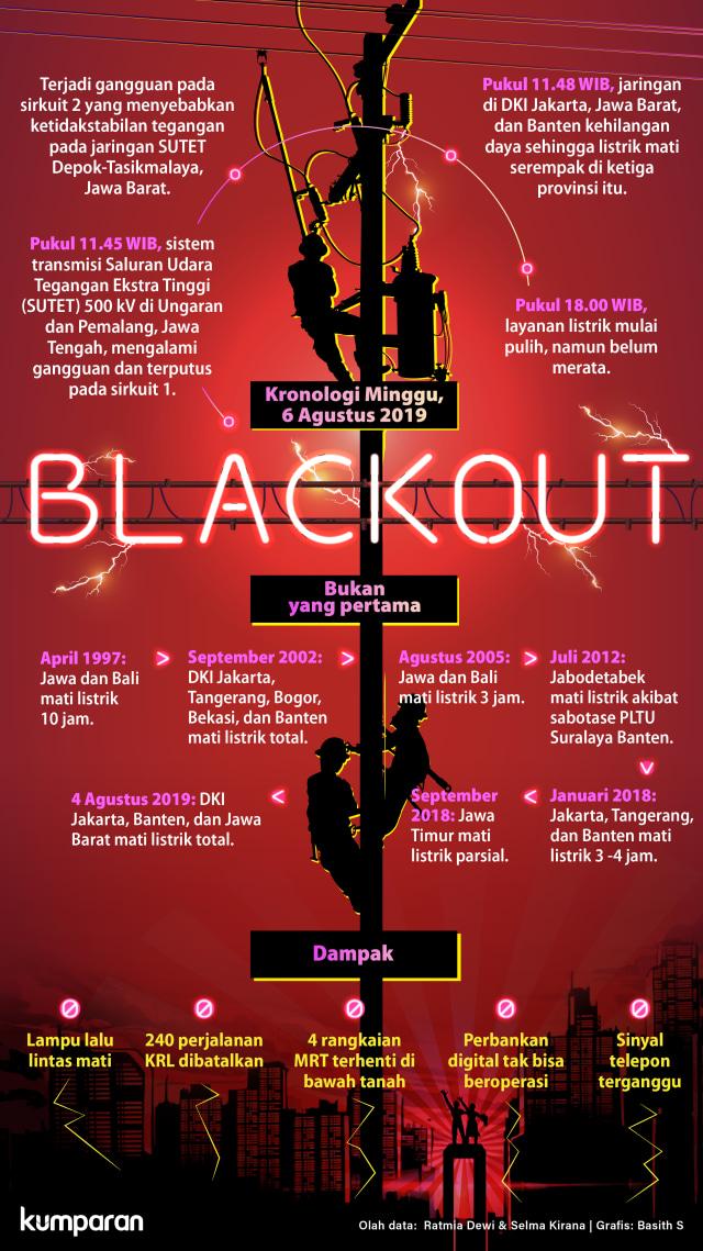 Kronologi Pemadaman Listrik Massal (Blackout)
