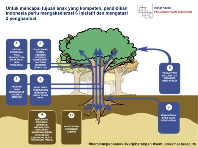 Kita yang Berpihak pada Anak, Agenda Prioritas Pendidikan Indonesia (3909)