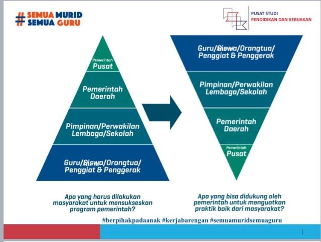Kita yang Berpihak pada Anak, Agenda Prioritas Pendidikan Indonesia (3910)