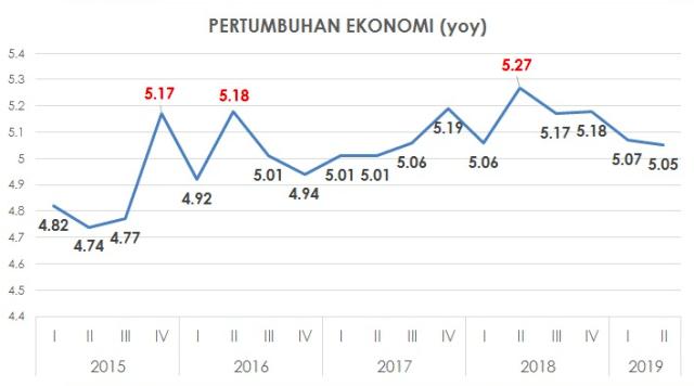 Pertumbuhan ekonomi kuartalan di pemerintahan Jokowi