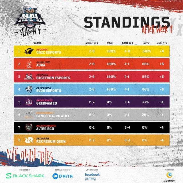 Hasil Pertandingan Liga Mobile Legends MPL Season 4 Pekan 1 (265373)