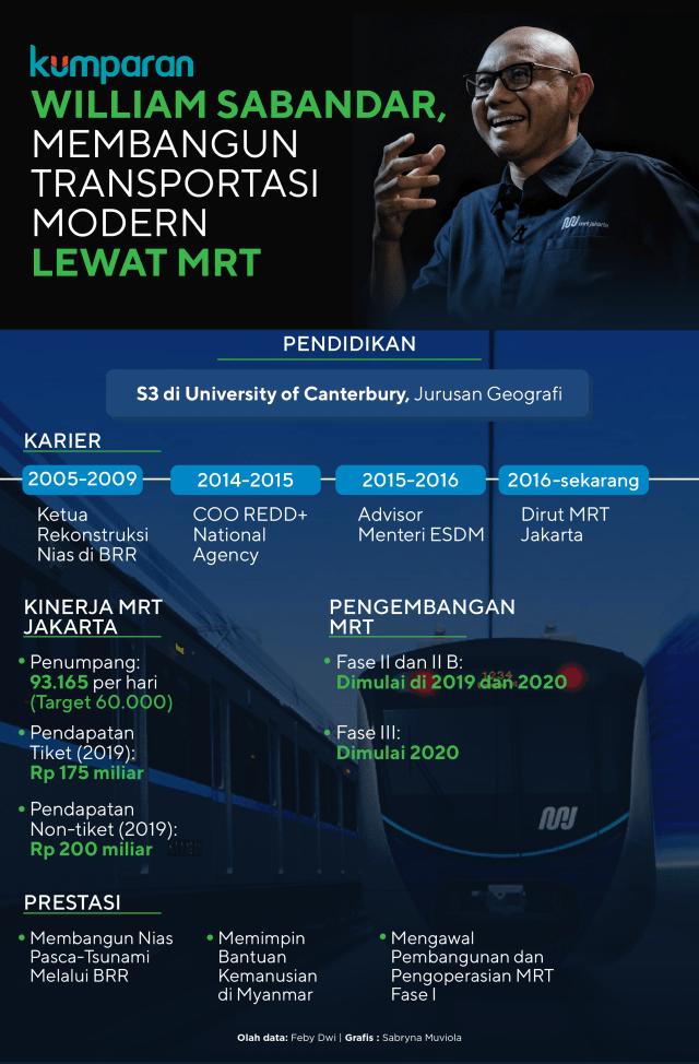 Infog: William Sabandar, Membangun Transportasi Modern Lewat MRT