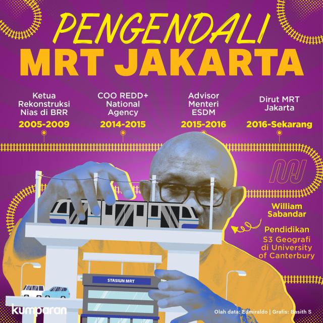 Konten Krispi, Pengendali MRT Jakarta