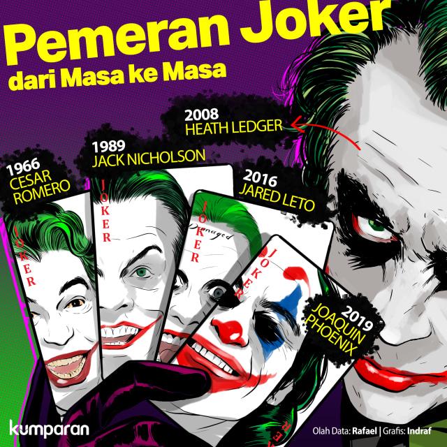 Ambisi Todd Phillips dalam Membangkitkan Joker yang Baru (49685)