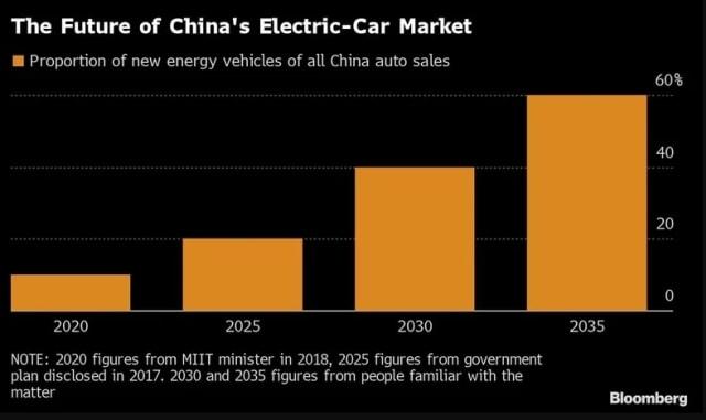 Dipimpin China, Percepatan Kendaraan Listrik Pangkas Permintaan Minyak Dunia (40272)