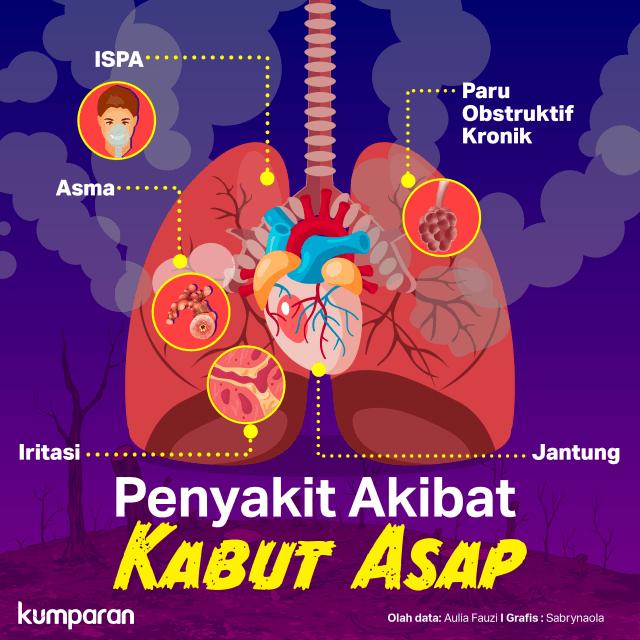 Konten Krispi, Penyakit Akibat Kabut Asap.