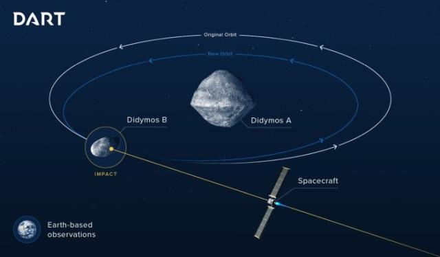NASA dan ESA Mau Hantam Asteroid Pakai Pesawat Luar Angkasa (536153)