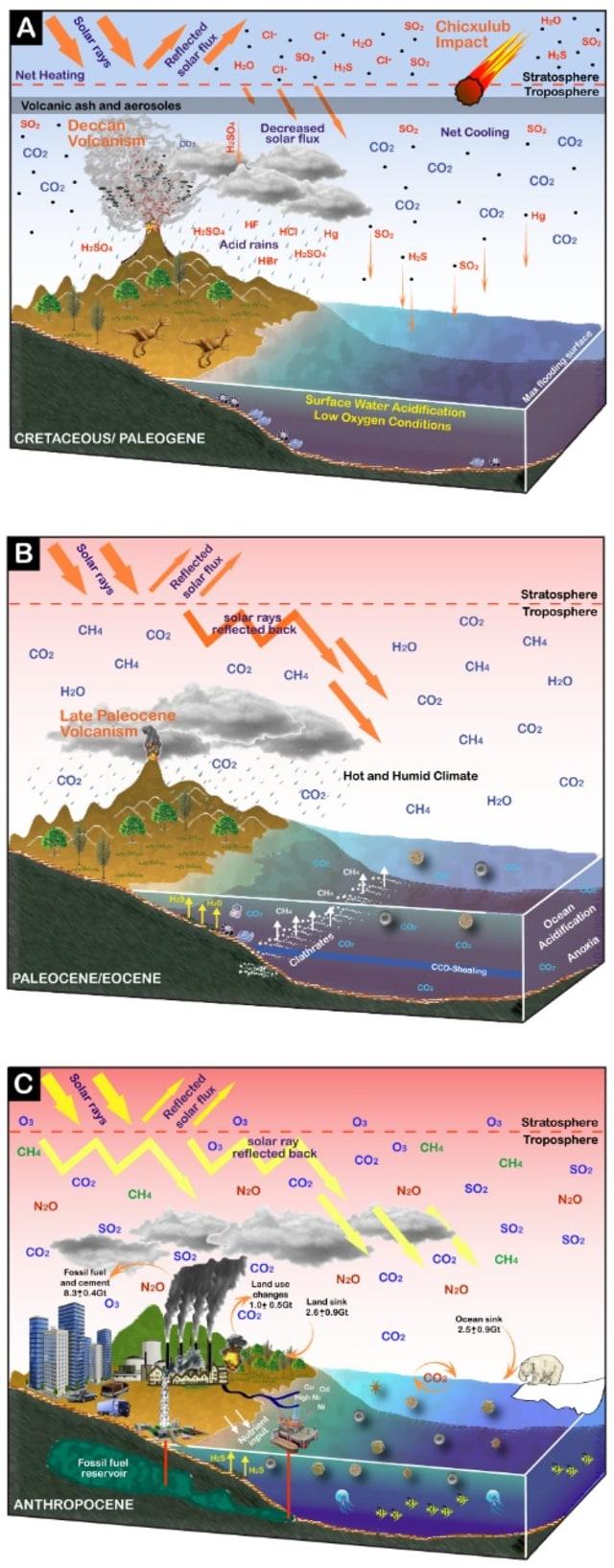 Model kepunahan massal akibat CO2 dari masa ke masa