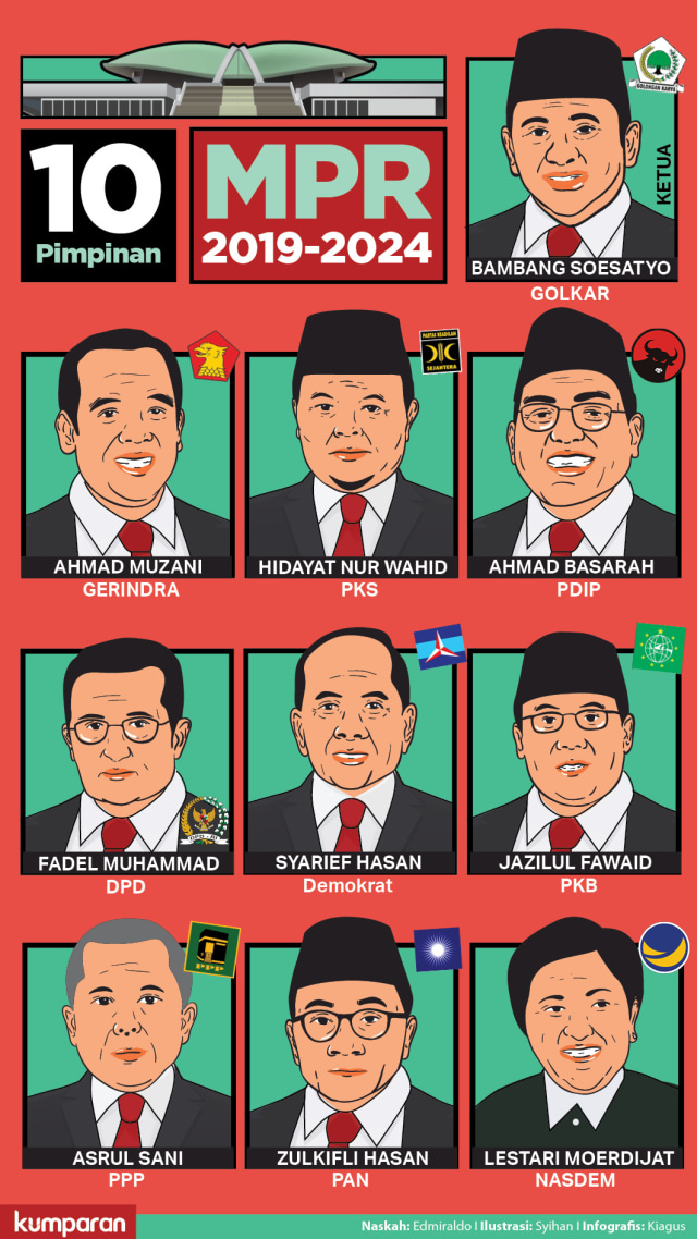 10 Pimpinan MPR 2019-2024 Resmi Dilantik, Bamsoet Ketua  (325108)