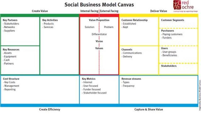 Perbedaan Business Model Canvas Dengan Social Business Model Canvas Kumparan Com